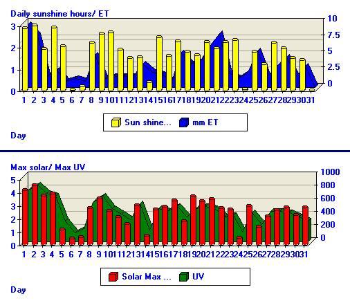 Daily sunshine hours, ET, Solar and UV details